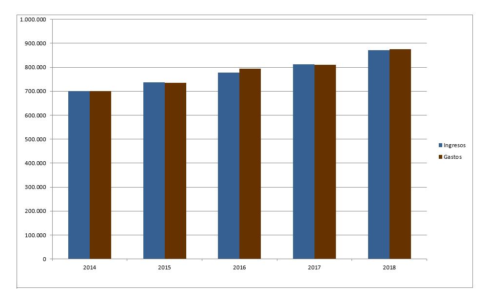 Evolucion Ingresos-Gastos 2014-2018